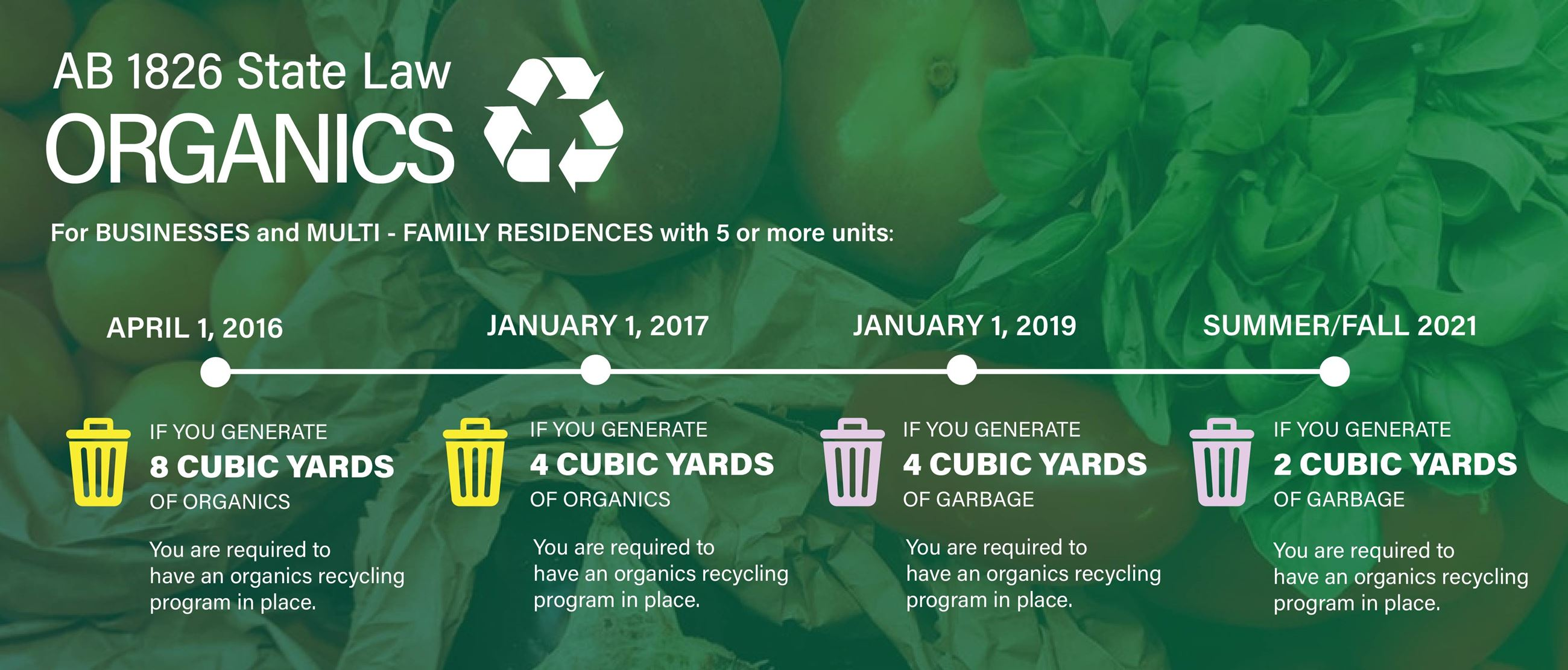 Organics Recycling Requirements